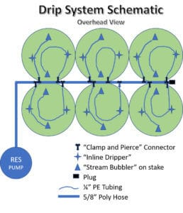Automatic Watering System Overhead Schematic