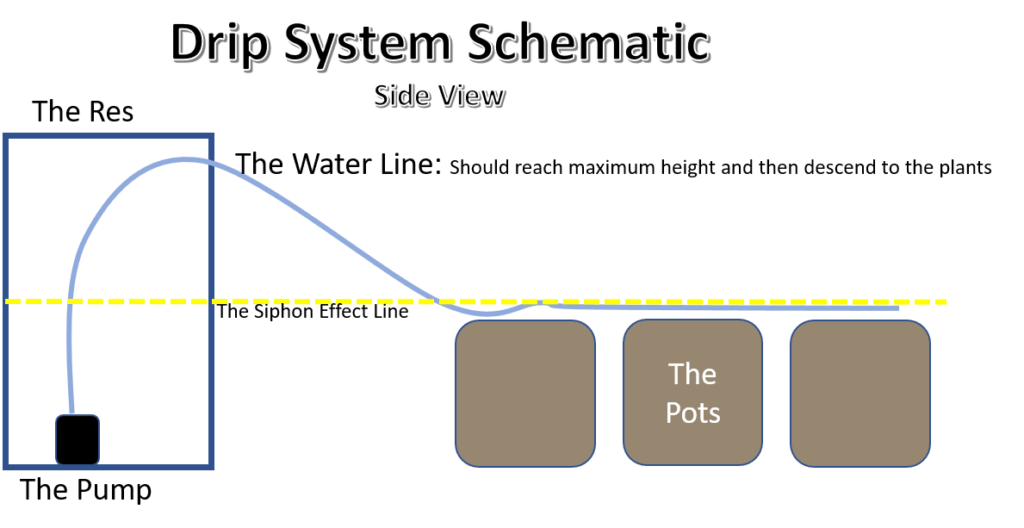 Drip System Schematic Side View