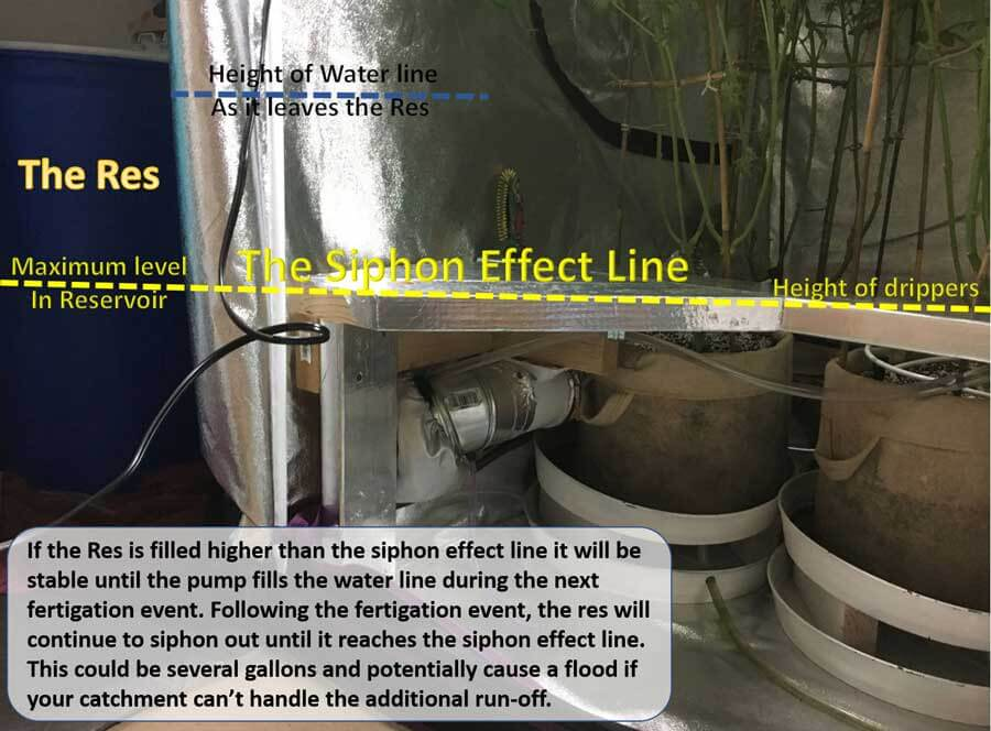 The Siphon effect problem with indoor automatic watering systems